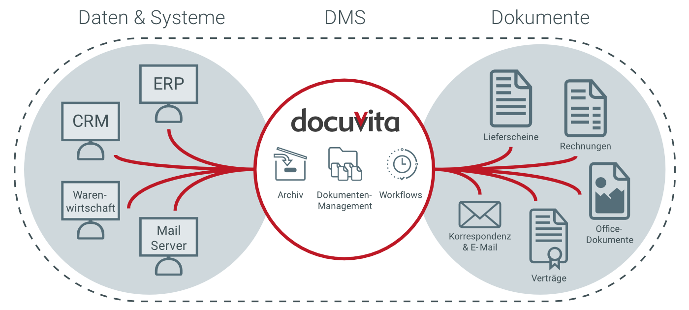 docuvita Dokumentenmanagement